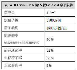 WHOマニュアル(第5版)による正常下限値